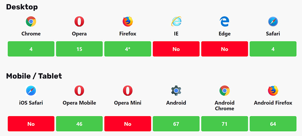 Chart showing the compatibility of the CSS resize function for various browsers